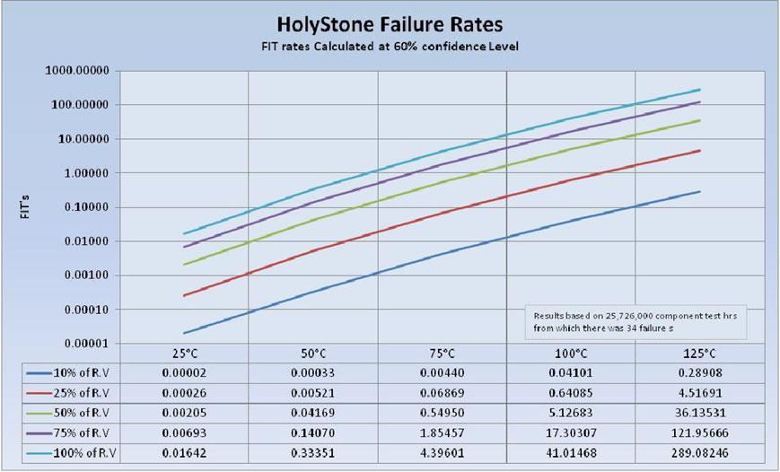 X7R FaIlure Rate