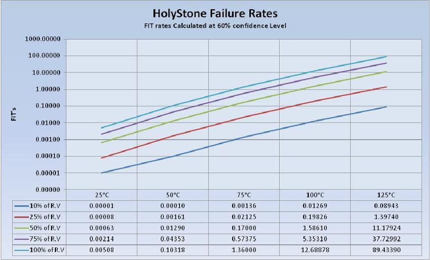 COG/NPO Failure Rate