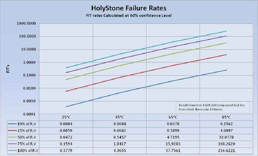 X5R Failure Rate