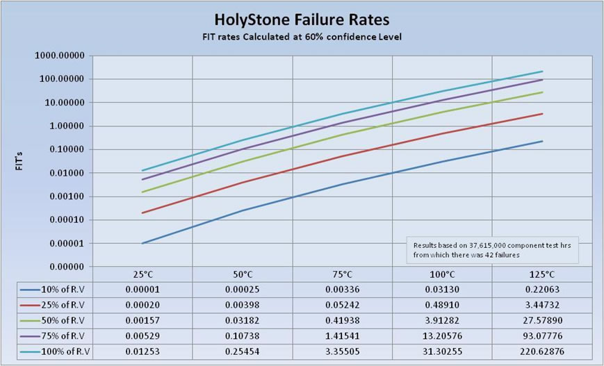 Holy Stone General Failure Rates